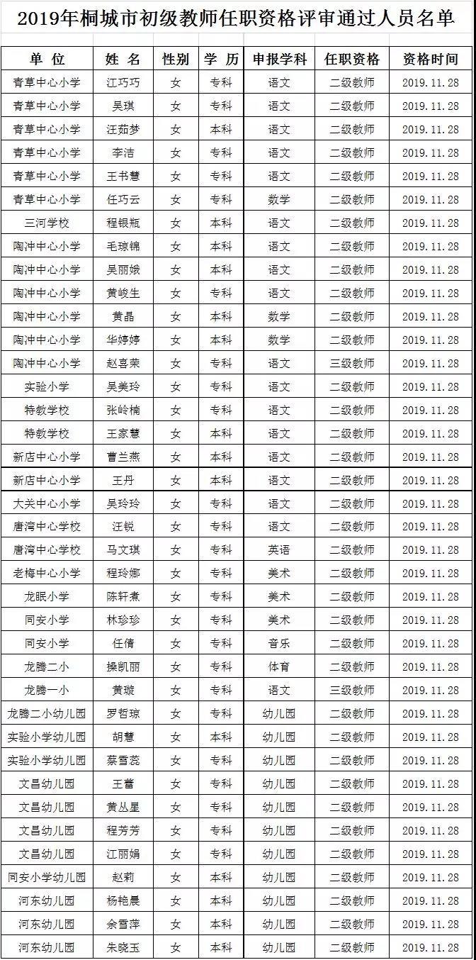 2019年桐城市初级教师任职资格评审通过人员名单公示_桐城人