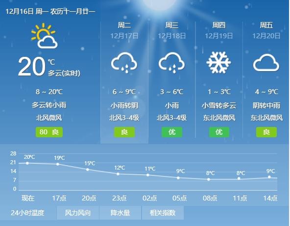 桐城天气这周有