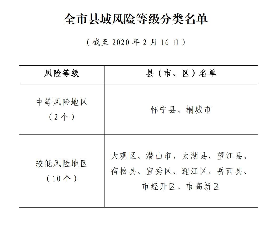 安庆分区分级实施差异化新冠肺炎疫情防控措施