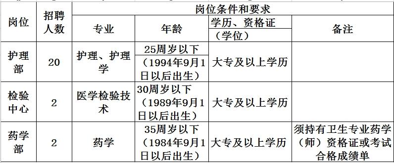 桐城市人民医院招24名专业技术人员-桐城人才网